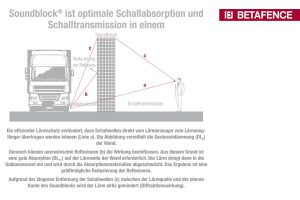Betafence Soundblock Schallabsorption